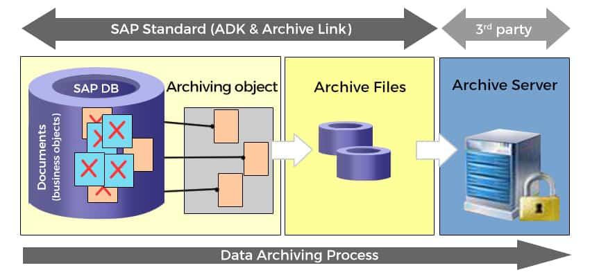 Data Archiving 5 popular Public Cloud use cases
