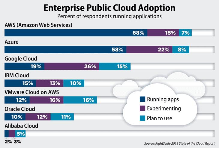 cloud technology comparison