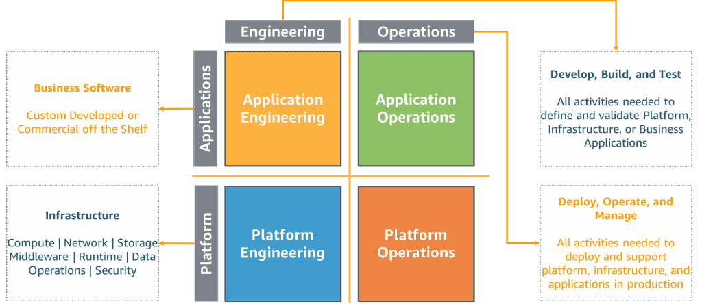 Well-Architected Operational Excellence