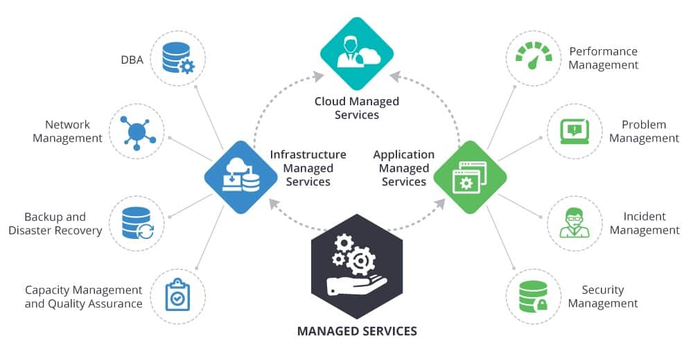 cloud space managed services