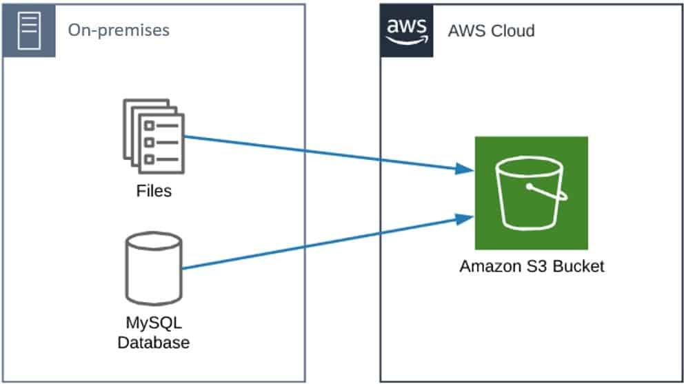 auto backup to s3 windows Set up periodically back up files to Amazon S3 from Windows folder
